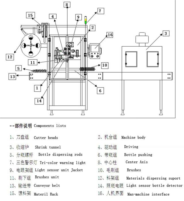 Hlavní technické parametry etiketovacího zařízení rukávů